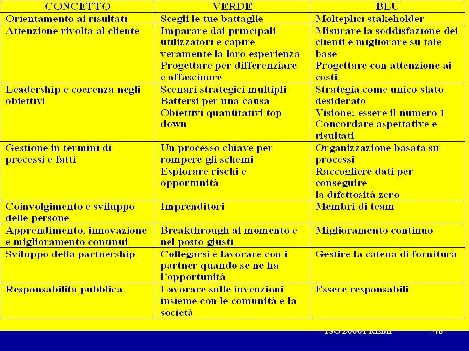 ISO 2000 PREMI