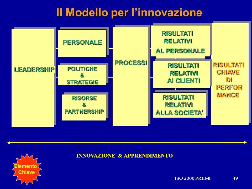 Il Modello per l'innovazione