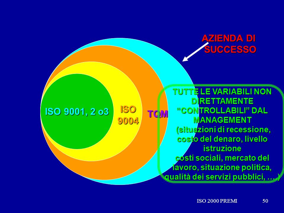 AZIENDA DI SUCCESSO ISO 9001, 2 o3 ISO 9004