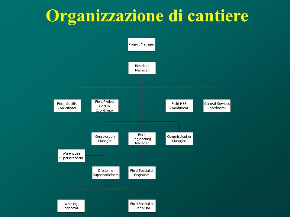 Organizzazione di cantiere