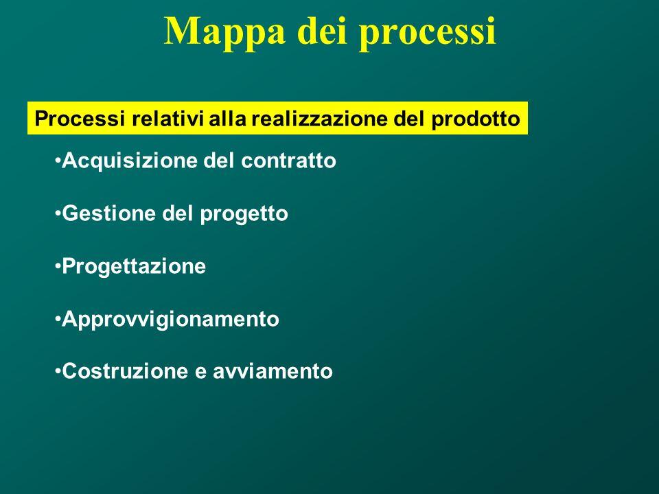 Mappa dei processi Processi relativi alla realizzazione del prodotto