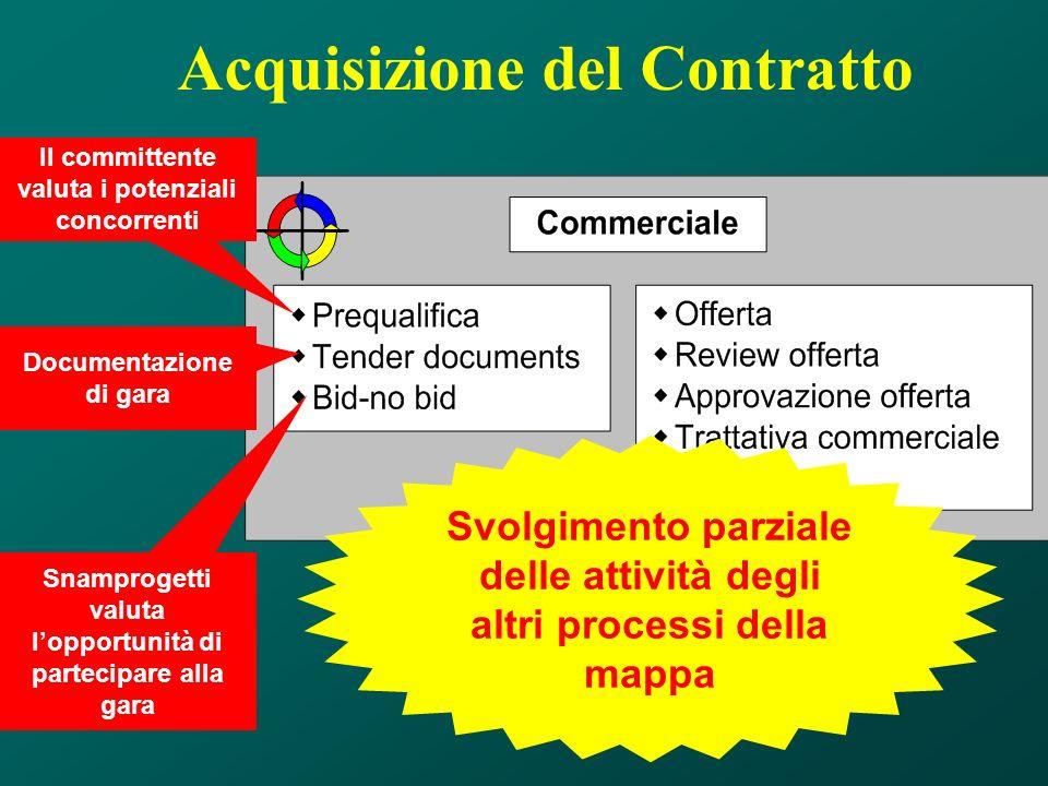 Acquisizione del Contratto