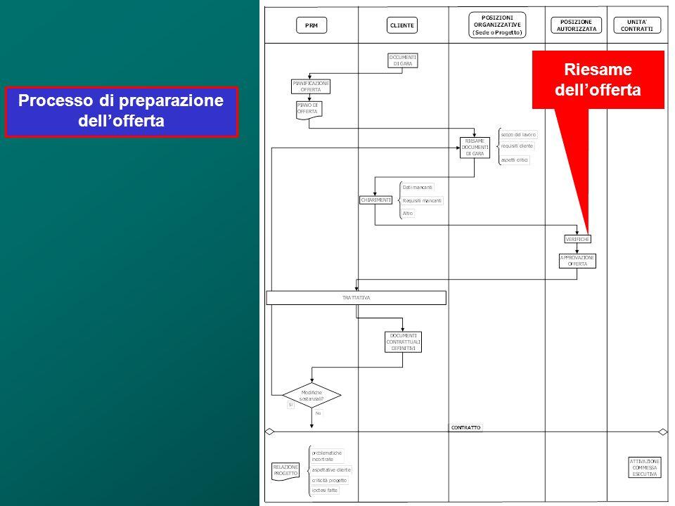 Processo di preparazione dell'offerta