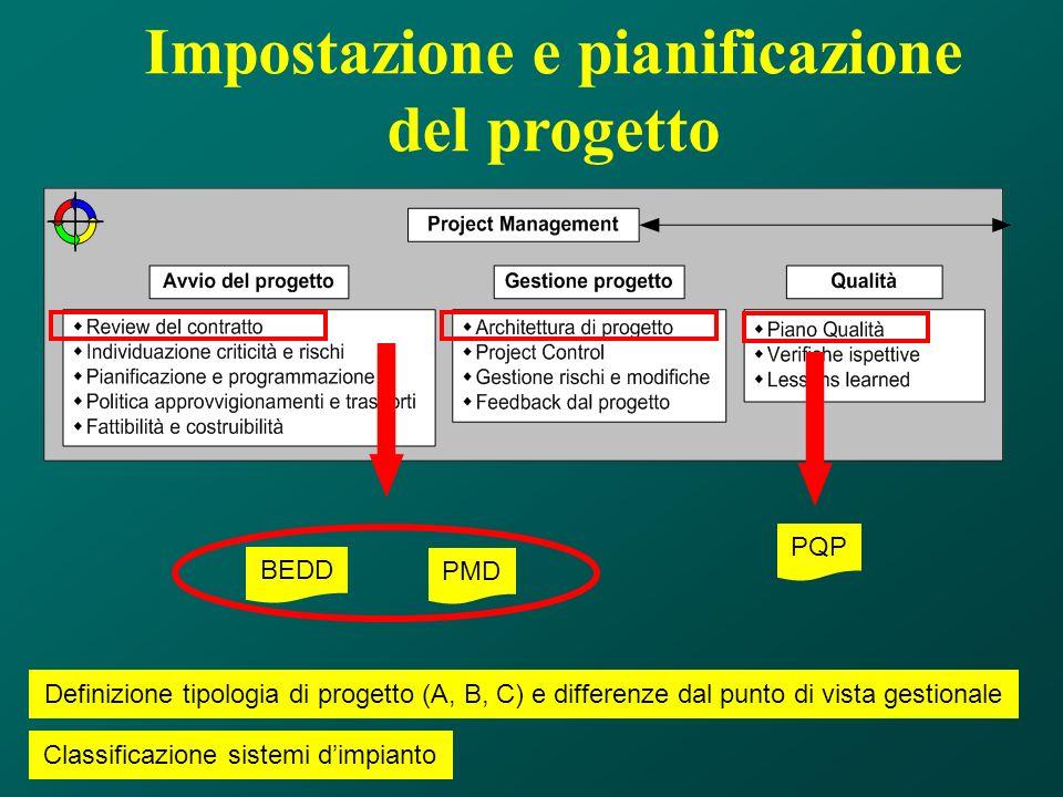 Impostazione e pianificazione del progetto