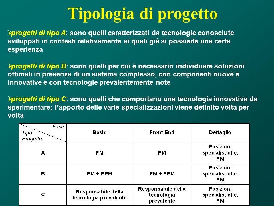 Tipologia di progetto