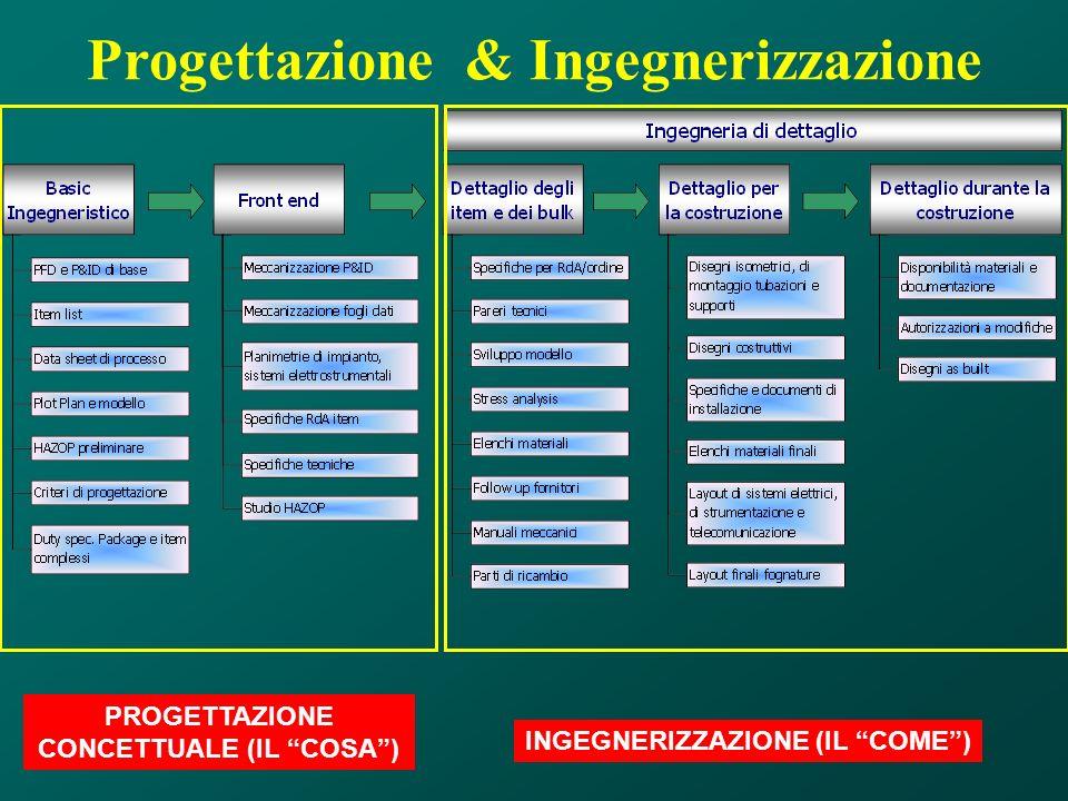 Progettazione & Ingegnerizzazione