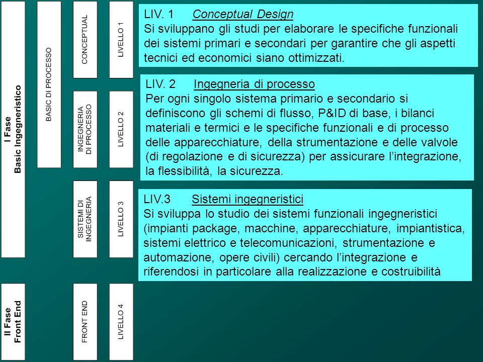 LIV. 1 Conceptual Design