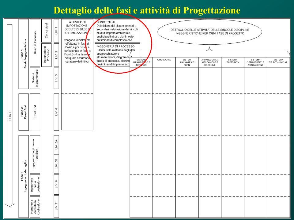 Dettaglio delle fasi e attività di Progettazione