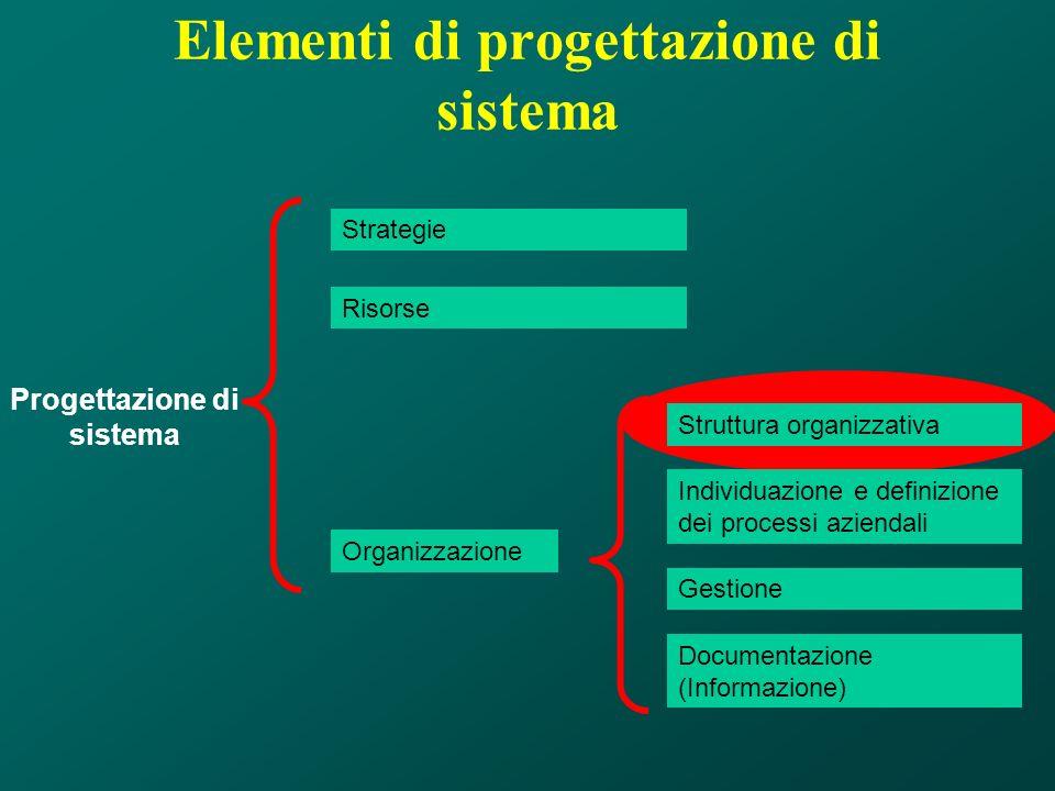 Elementi di progettazione di sistema