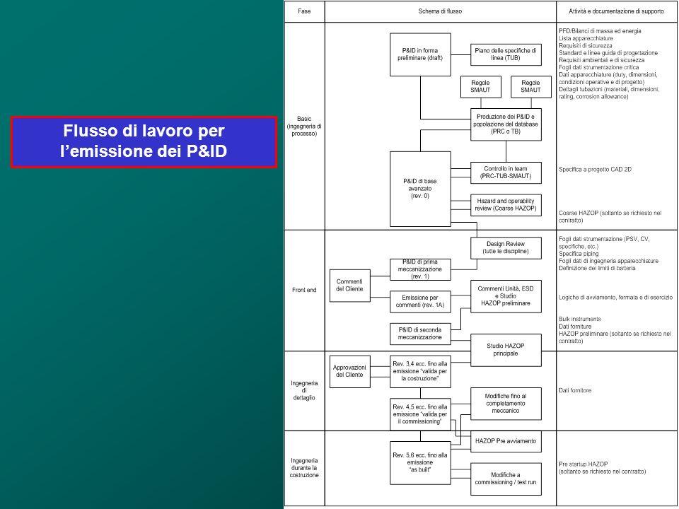 Flusso di lavoro per l'emissione dei P&ID