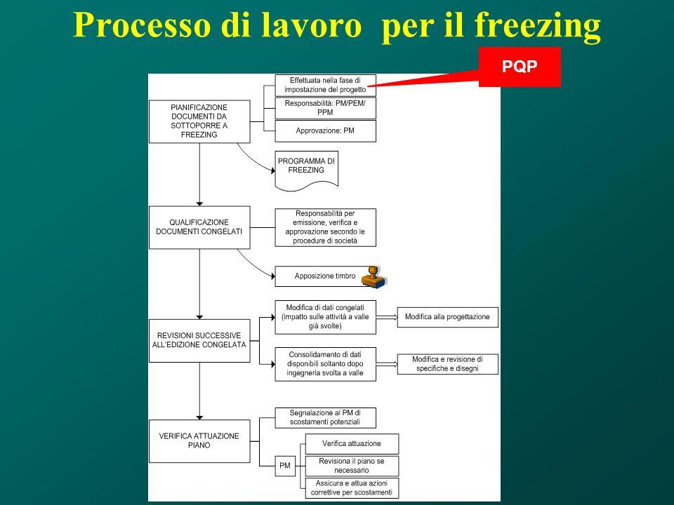 Processo di lavoro per il freezing