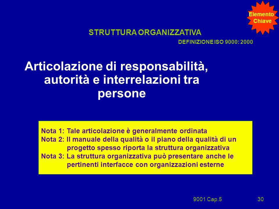 Articolazione di responsabilità, autorità e interrelazioni tra persone