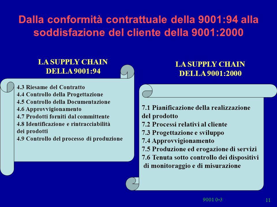 Dalla conformità contrattuale della 9001:94 alla soddisfazione del cliente della 9001:2000