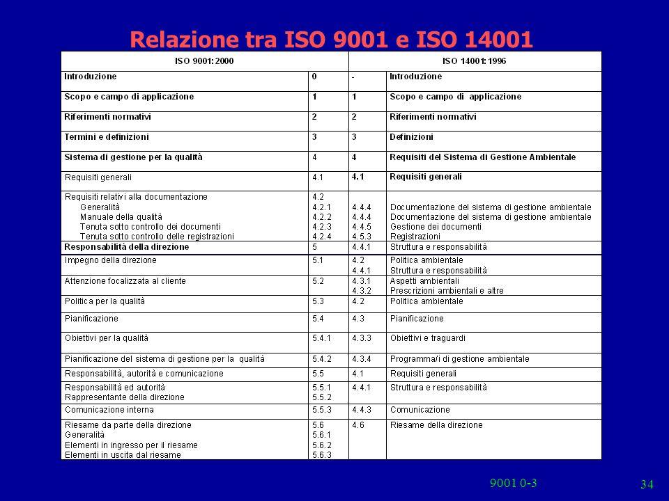 Relazione tra ISO 9001 e ISO 14001 9001 0-3
