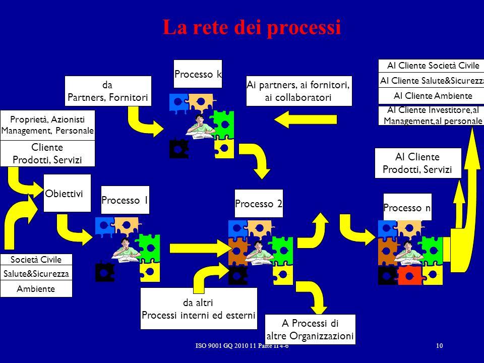 La rete dei processi Processo k da Partners, Fornitori