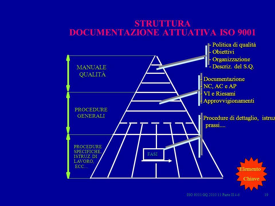 STRUTTURA DOCUMENTAZIONE ATTUATIVA ISO 9001