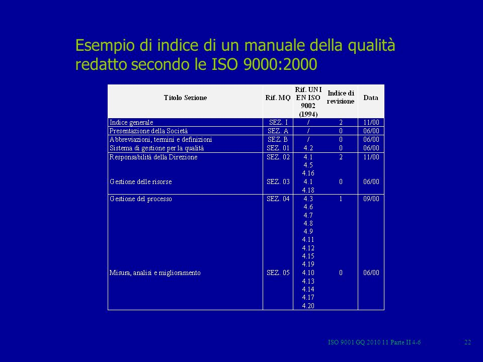 Esempio di indice di un manuale della qualità redatto secondo le ISO 9000:2000