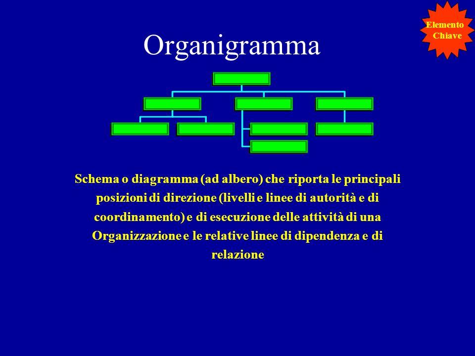 Elemento Chiave. Organigramma.