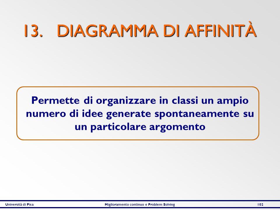 13. DIAGRAMMA DI AFFINITÀ Permette di organizzare in classi un ampio numero di idee generate spontaneamente su un particolare argomento.