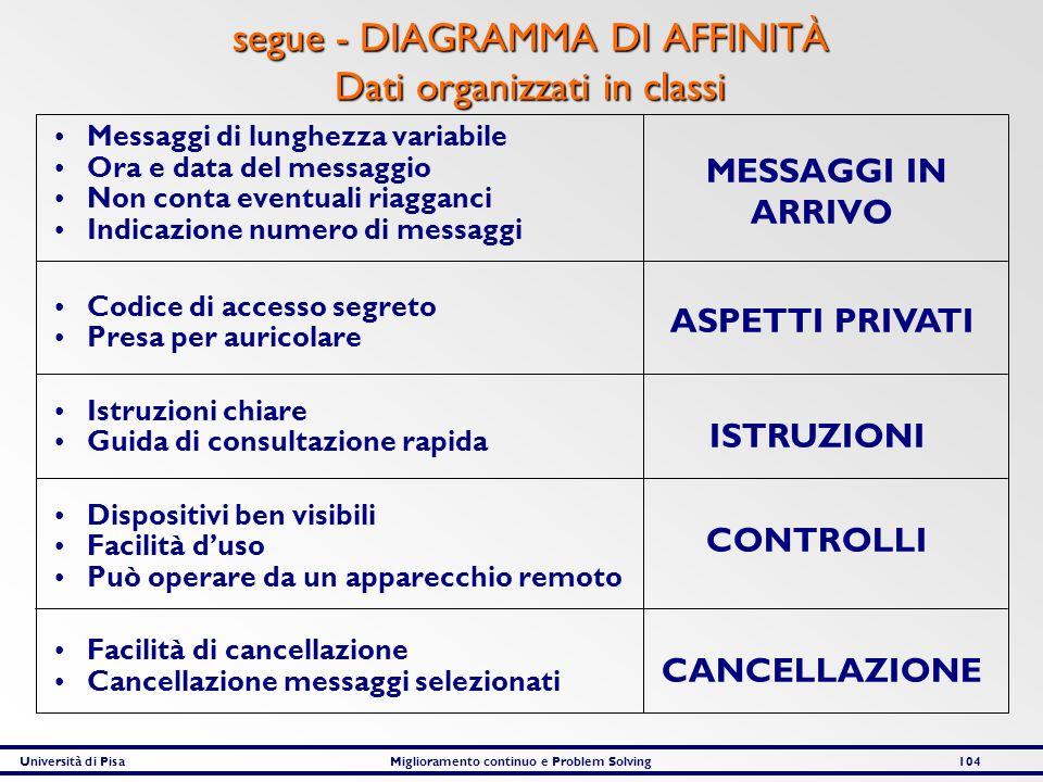 segue - DIAGRAMMA DI AFFINITÀ Dati organizzati in classi