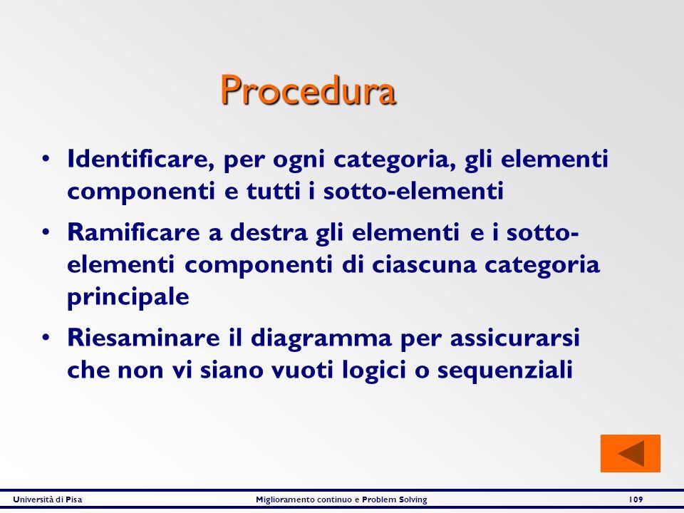 Procedura Identificare, per ogni categoria, gli elementi componenti e tutti i sotto-elementi.