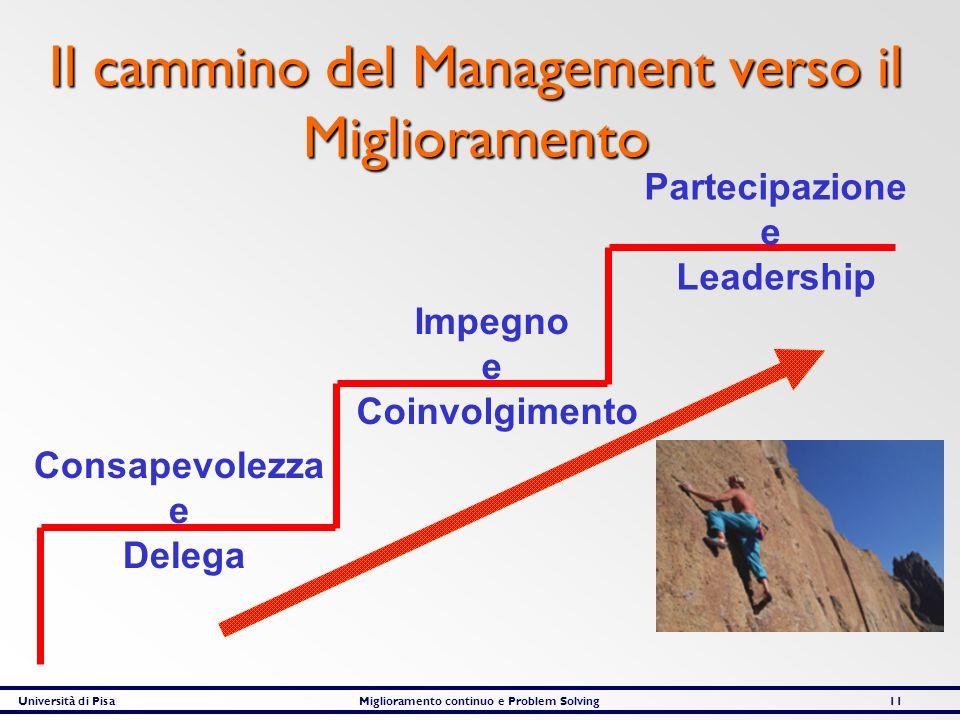 Il cammino del Management verso il Miglioramento
