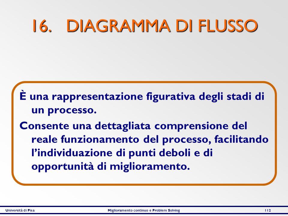 16. DIAGRAMMA DI FLUSSO È una rappresentazione figurativa degli stadi di un processo.