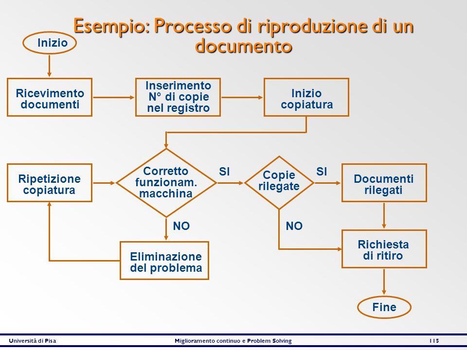 Esempio: Processo di riproduzione di un documento