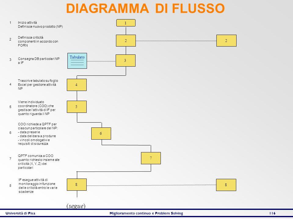 DIAGRAMMA DI FLUSSO (segue) Tabulato