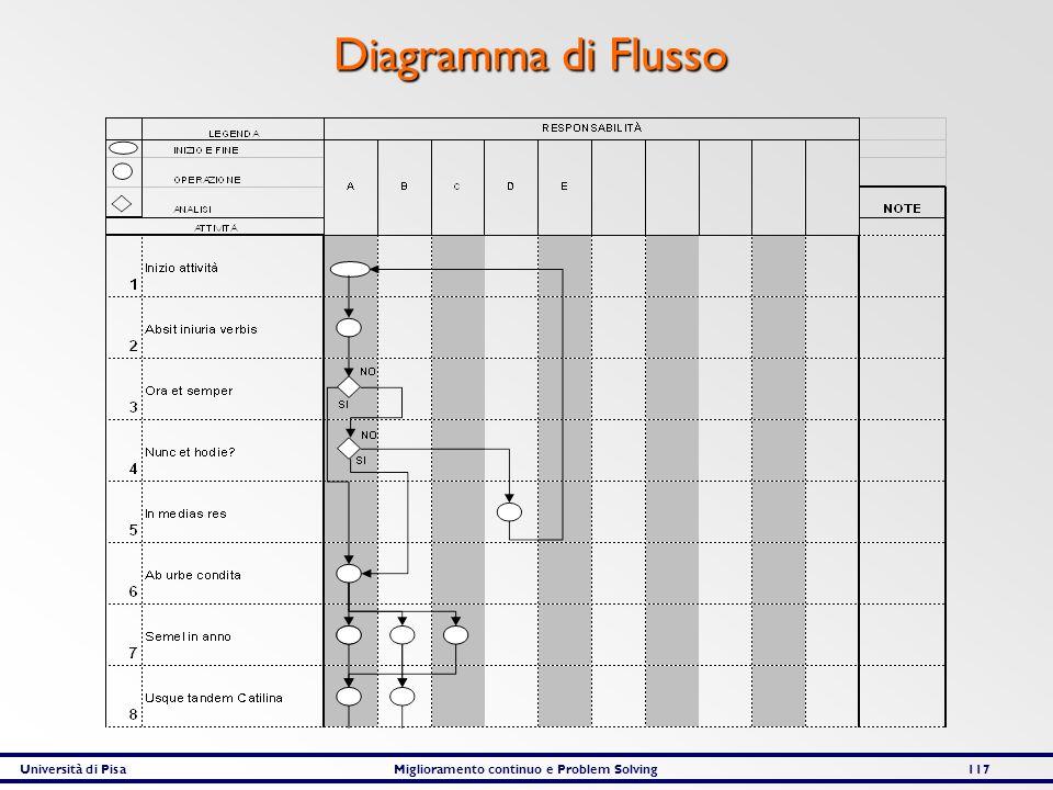 Diagramma di Flusso Università di Pisa Miglioramento continuo e Problem Solving