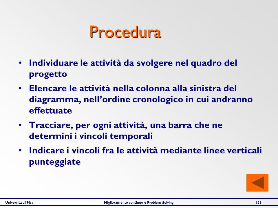 Procedura Individuare le attività da svolgere nel quadro del progetto