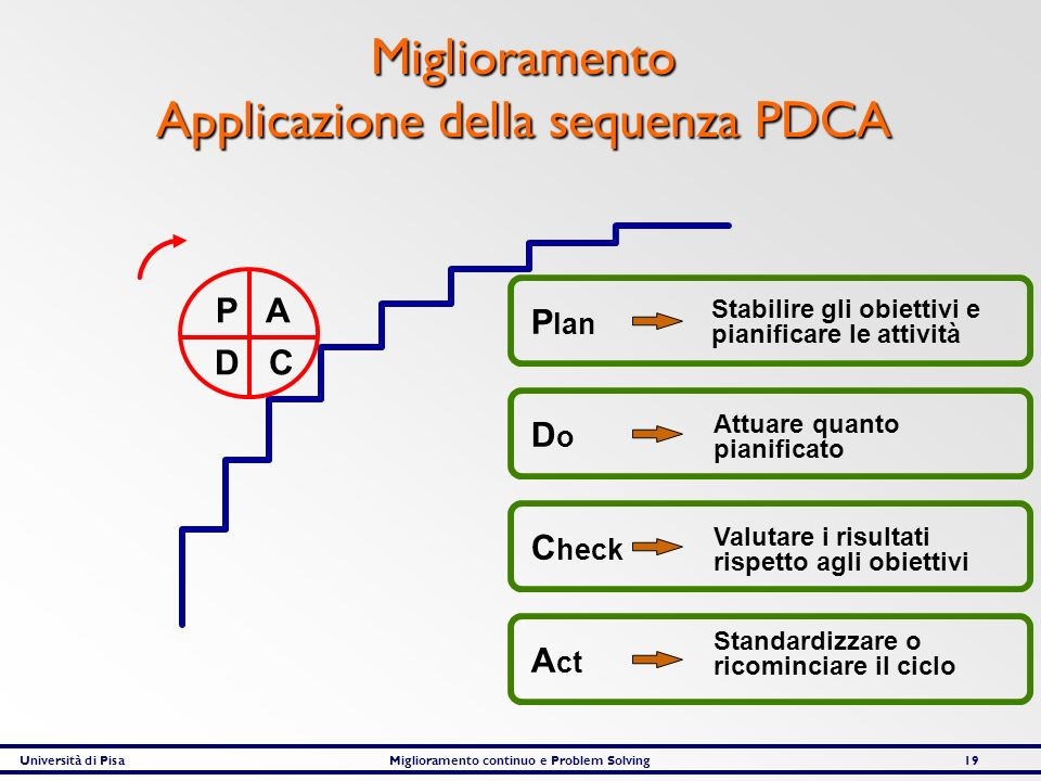 Miglioramento Applicazione della sequenza PDCA