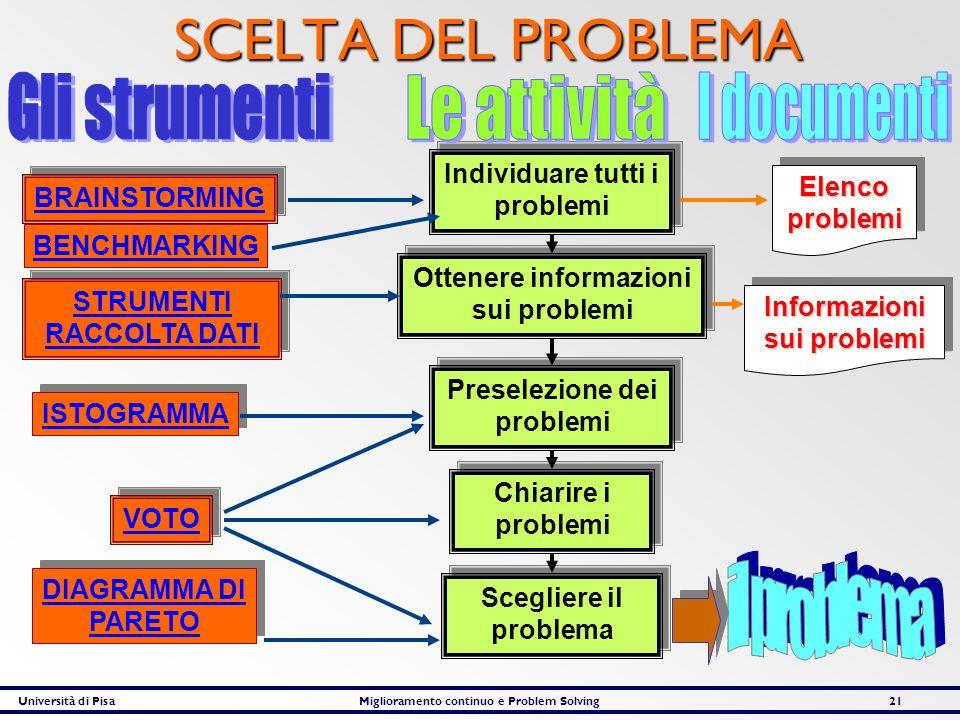 SCELTA DEL PROBLEMA Gli strumenti Le attività I documenti il problema