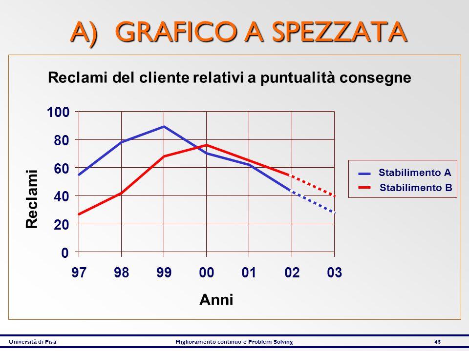 A) GRAFICO A SPEZZATA Reclami del cliente relativi a puntualità consegne. Reclami. Anni. 20. 40.