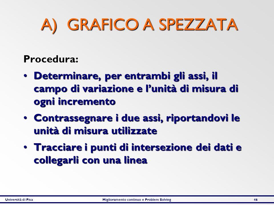 A) GRAFICO A SPEZZATA Procedura: