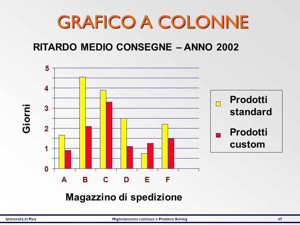 GRAFICO A COLONNE RITARDO MEDIO CONSEGNE – ANNO 2002 Prodotti standard