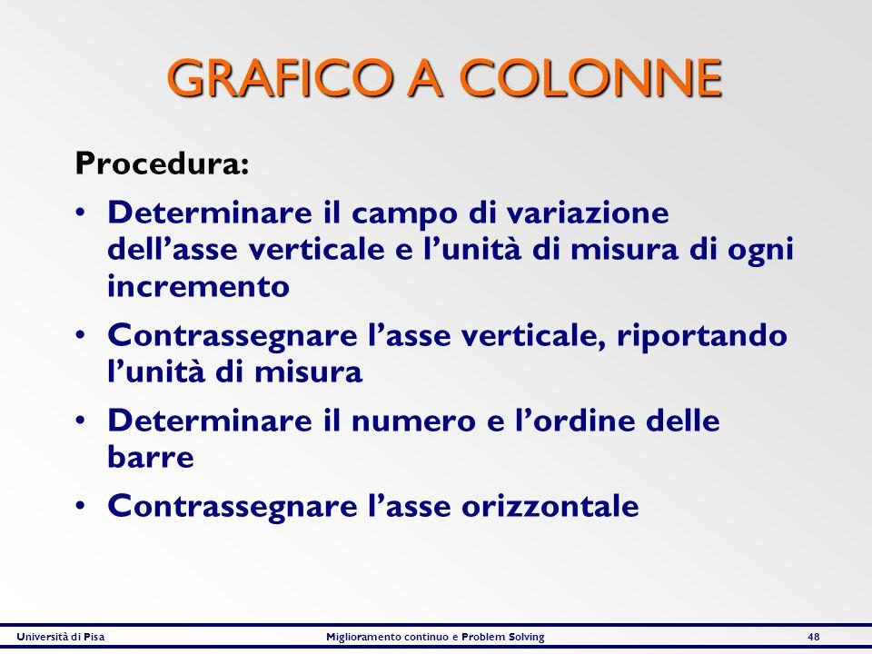 GRAFICO A COLONNE Procedura: