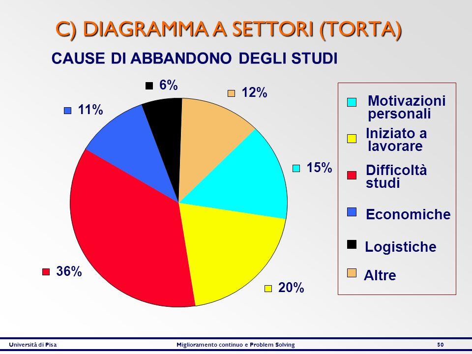 C) DIAGRAMMA A SETTORI (TORTA)