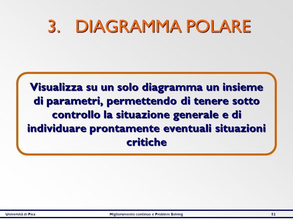 3. DIAGRAMMA POLARE
