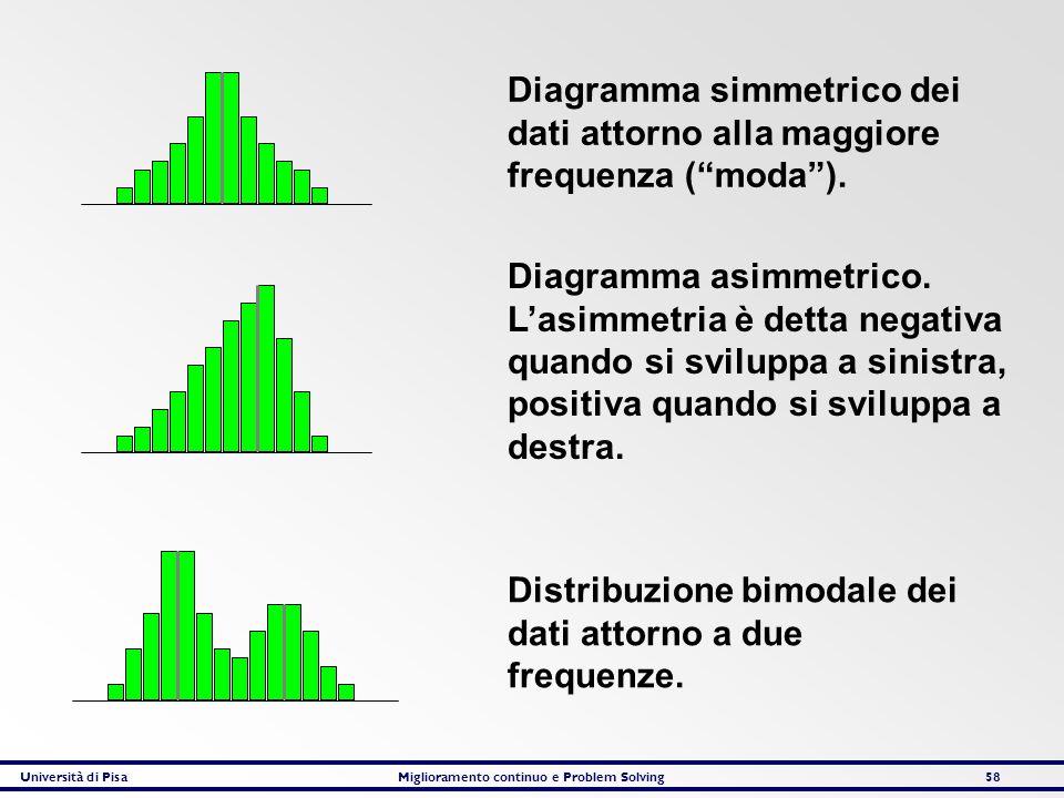 Distribuzione bimodale dei dati attorno a due frequenze.