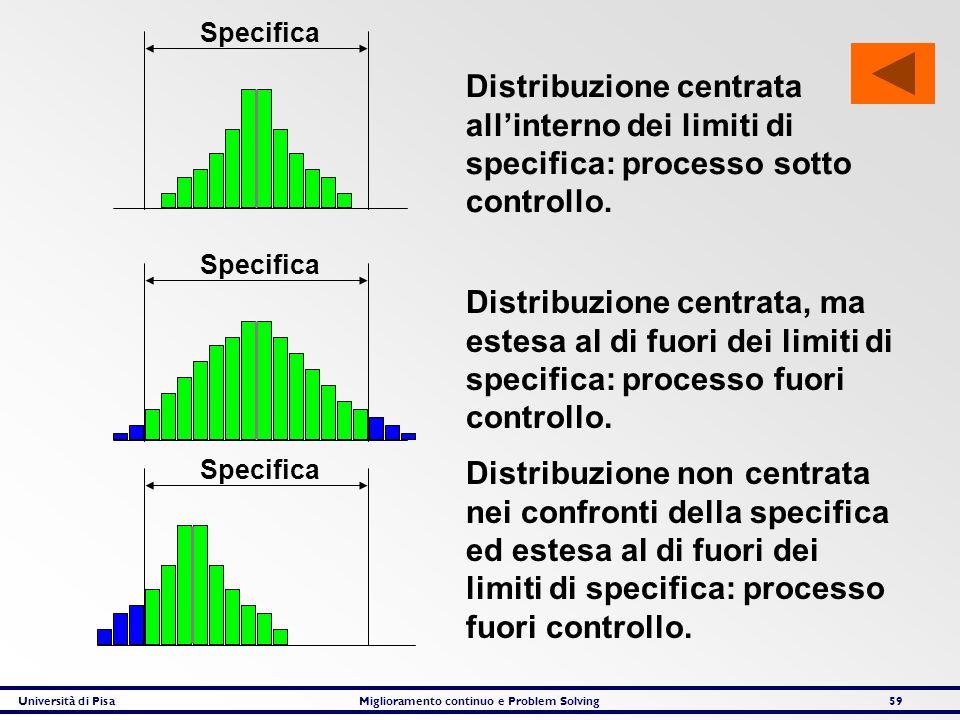 Specifica Distribuzione centrata all'interno dei limiti di specifica: processo sotto controllo. Specifica.