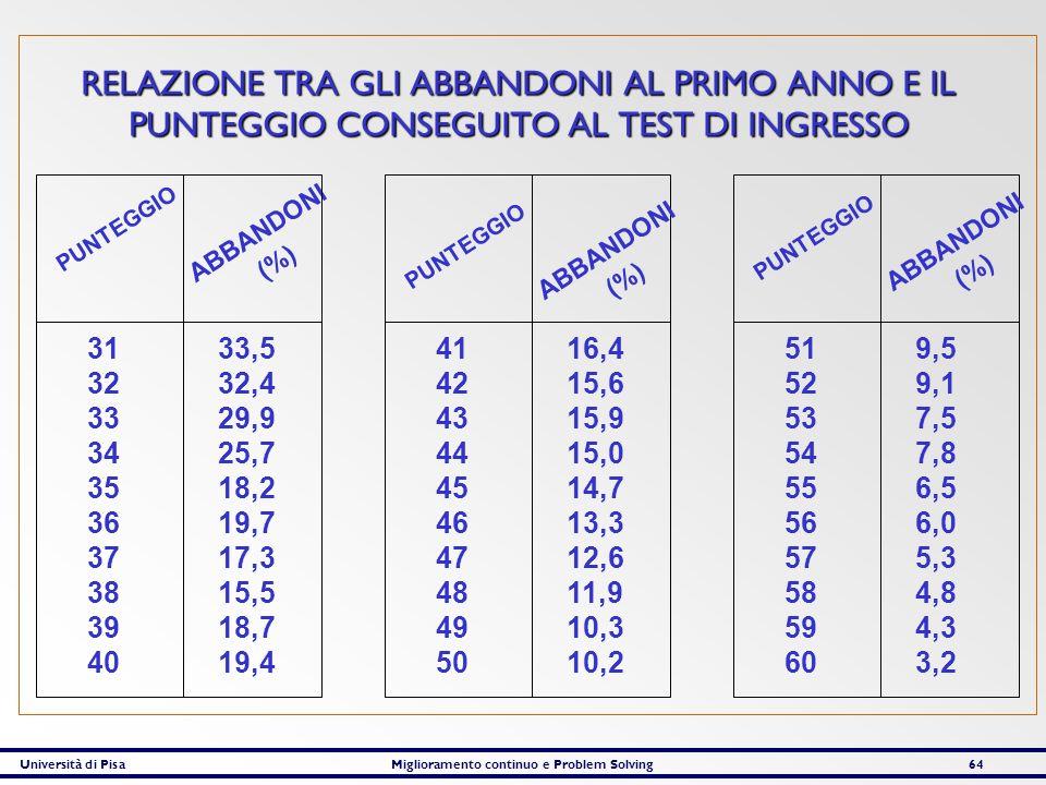 RELAZIONE TRA GLI ABBANDONI AL PRIMO ANNO E IL PUNTEGGIO CONSEGUITO AL TEST DI INGRESSO