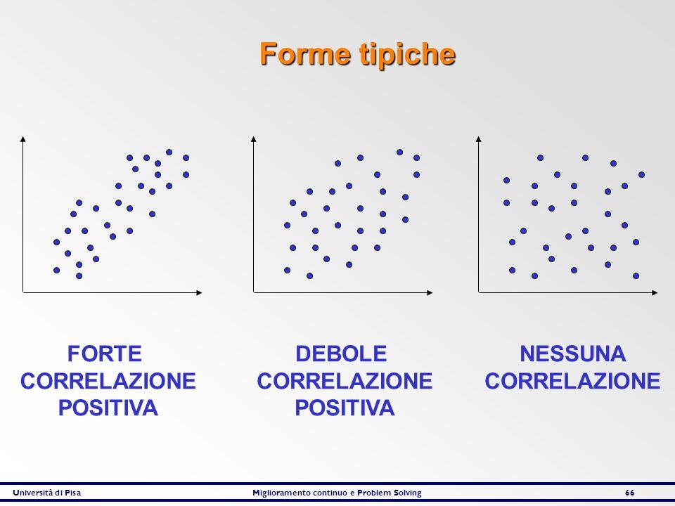 Forme tipiche FORTE CORRELAZIONE POSITIVA DEBOLE CORRELAZIONE POSITIVA