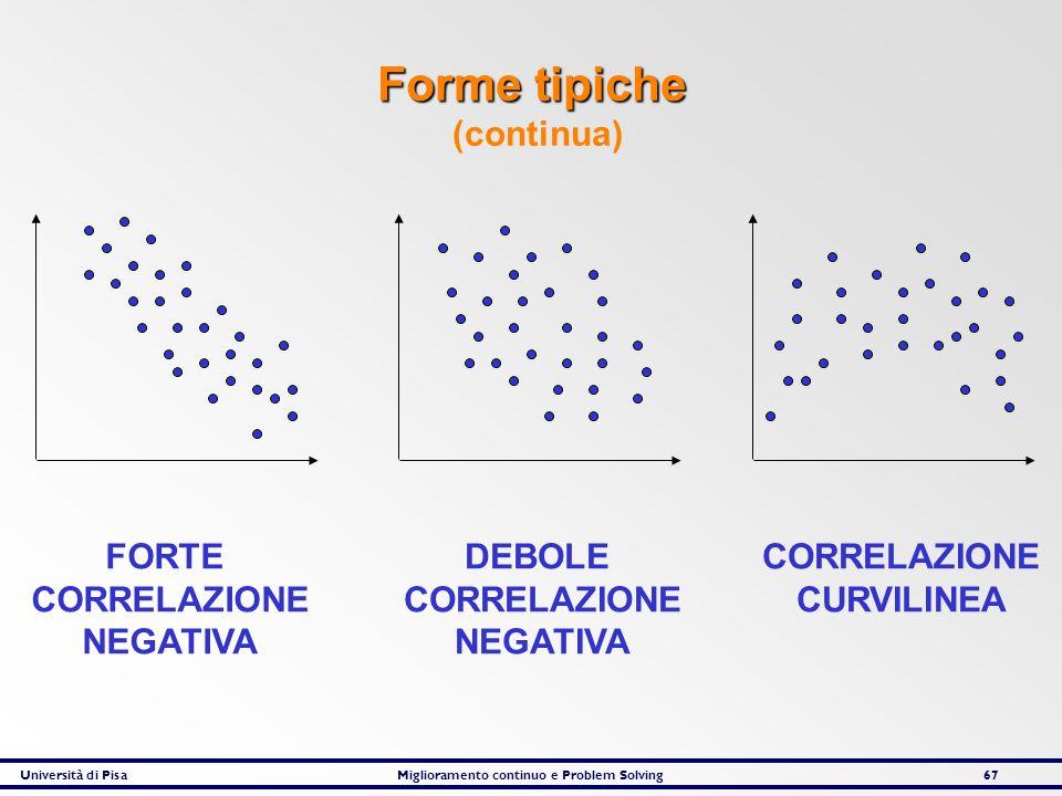 Forme tipiche (continua) FORTE CORRELAZIONE NEGATIVA DEBOLE