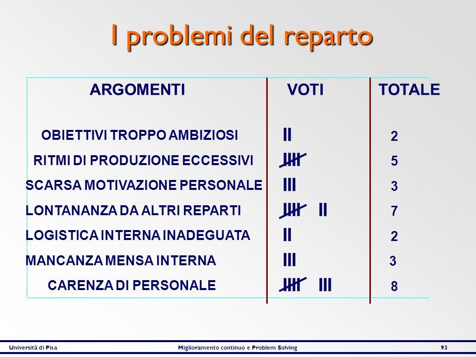 I problemi del reparto II IIII III IIII II IIII III ARGOMENTI