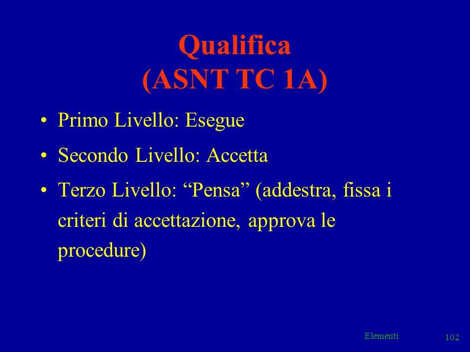 Qualifica (ASNT TC 1A) Primo Livello: Esegue Secondo Livello: Accetta