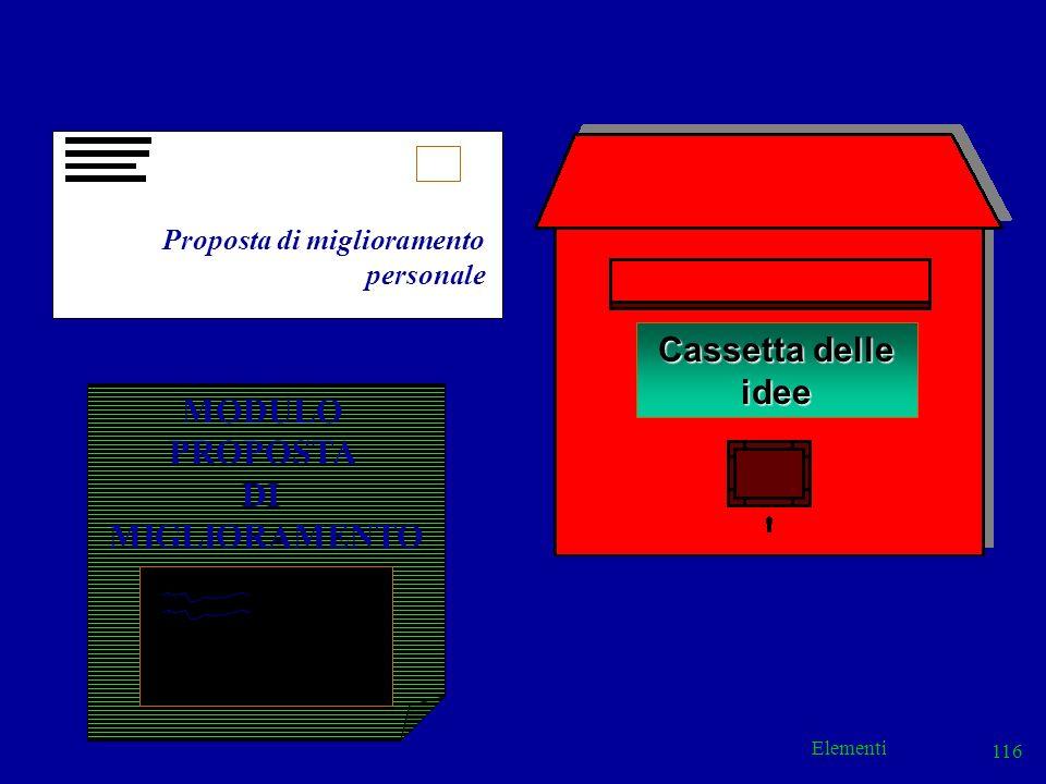 Cassetta delle idee MODULO PROPOSTA DI MIGLIORAMENTO