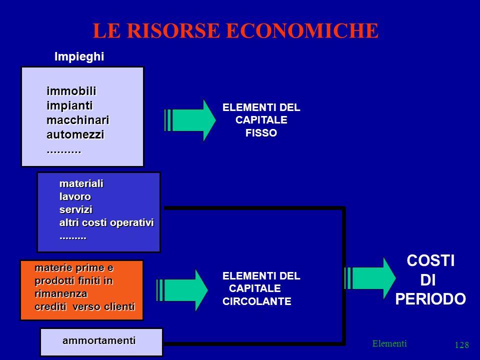 LE RISORSE ECONOMICHE COSTI DI PERIODO Impieghi immobili impianti