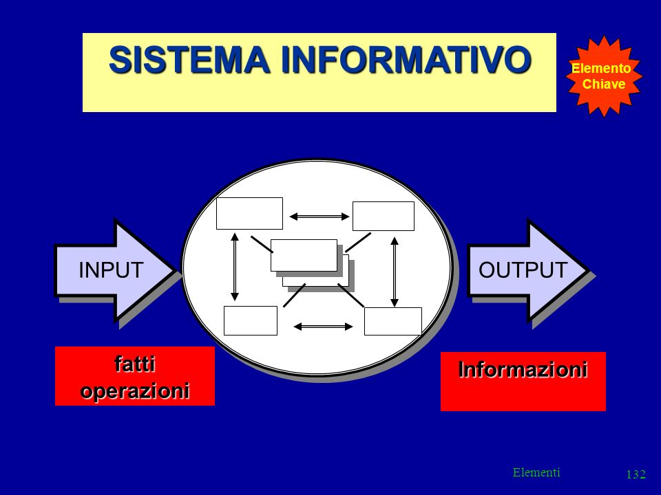SISTEMA INFORMATIVO INPUT OUTPUT fatti operazioni Informazioni