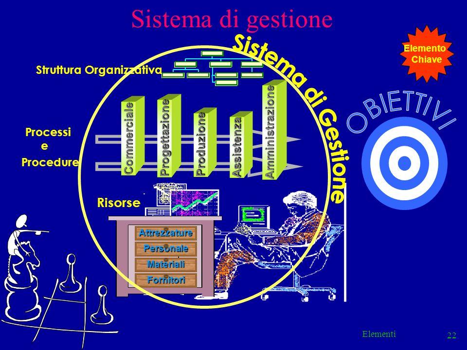 Sistema di gestione Sistema di Gestione OBIETTIVI Risorse